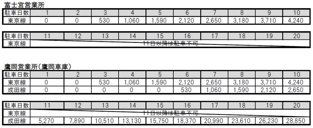 駐車場料金2019.10~