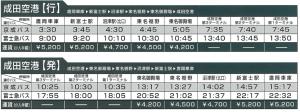 成田線20200313