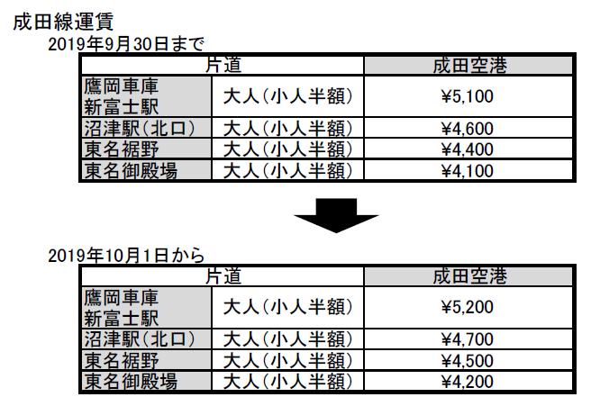 成田線運賃